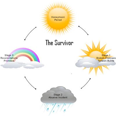 the survivor cycle - honeymoon period - stage one, broken promises, stage 2 abusive incident, stage 3, reconcilation promises